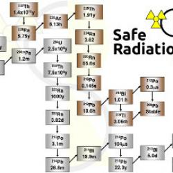 NORM: Radioisotopes in the backyard